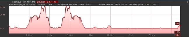deniv.21km